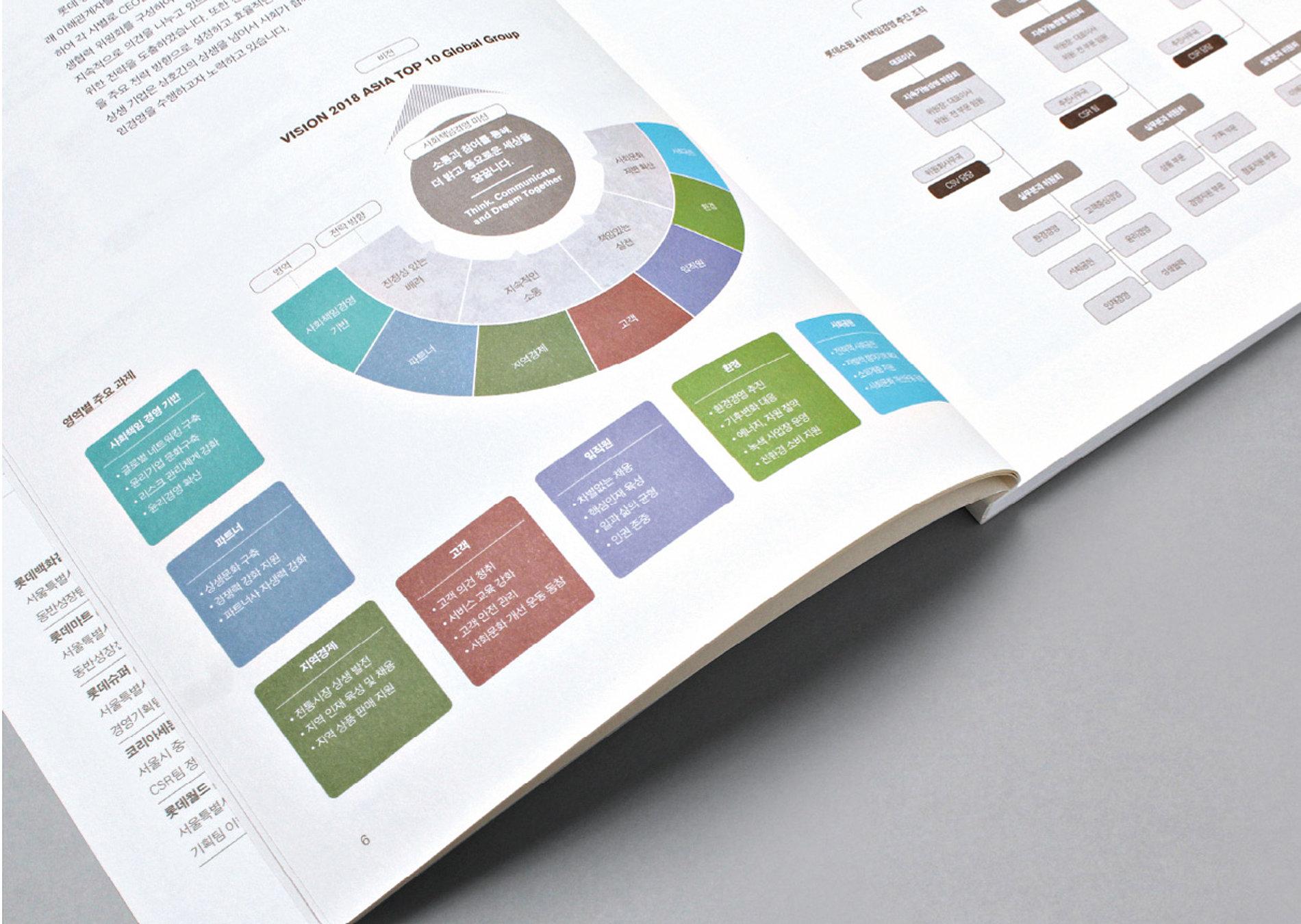 Lotte Corporate Social Responsibility Report 2015   Red Dot Design Award