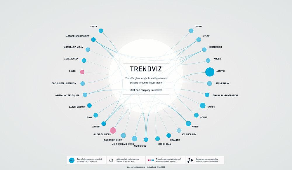 TrendViz | Red Dot Design Award