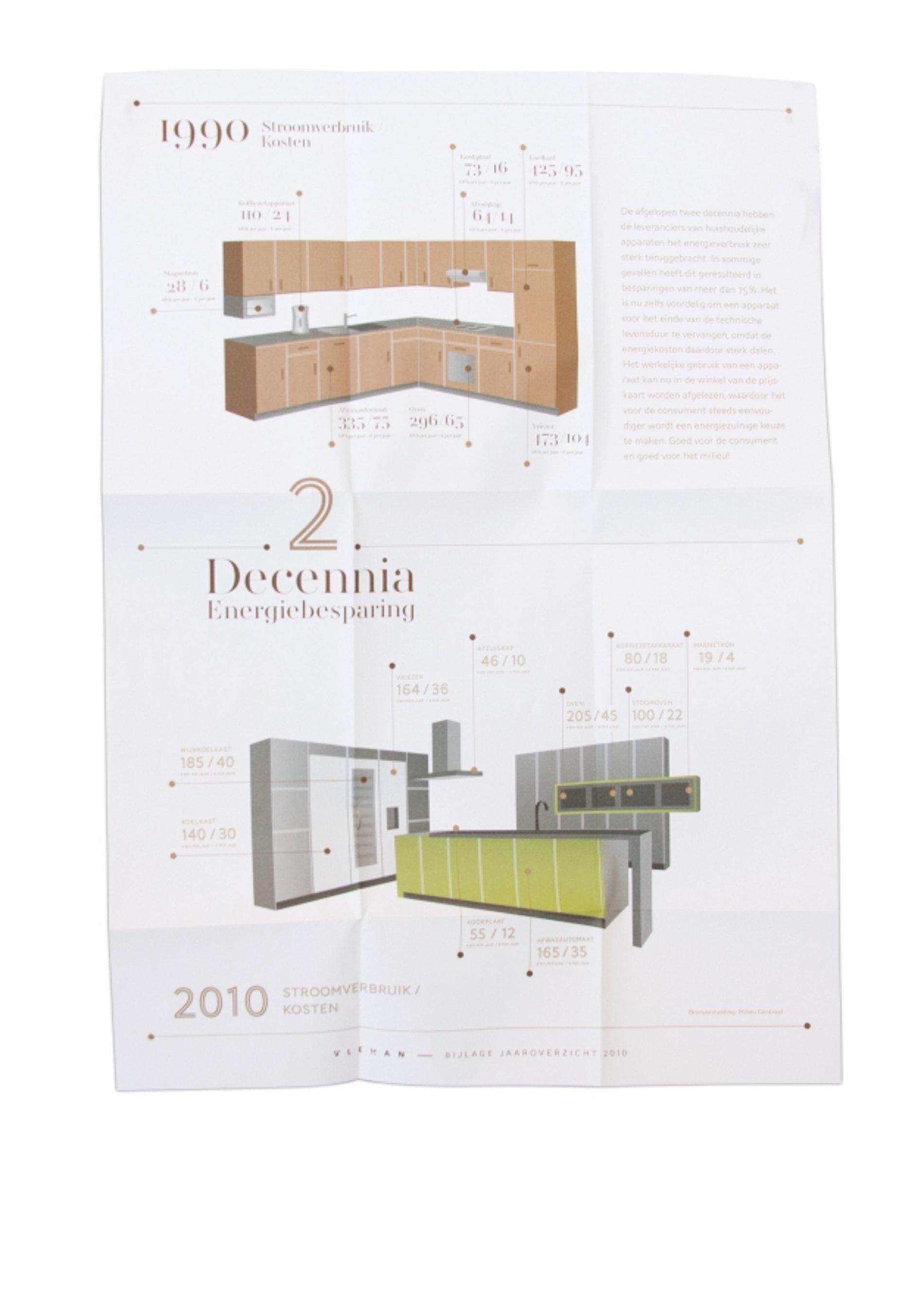 Two decades energy saving | Red Dot Design Award