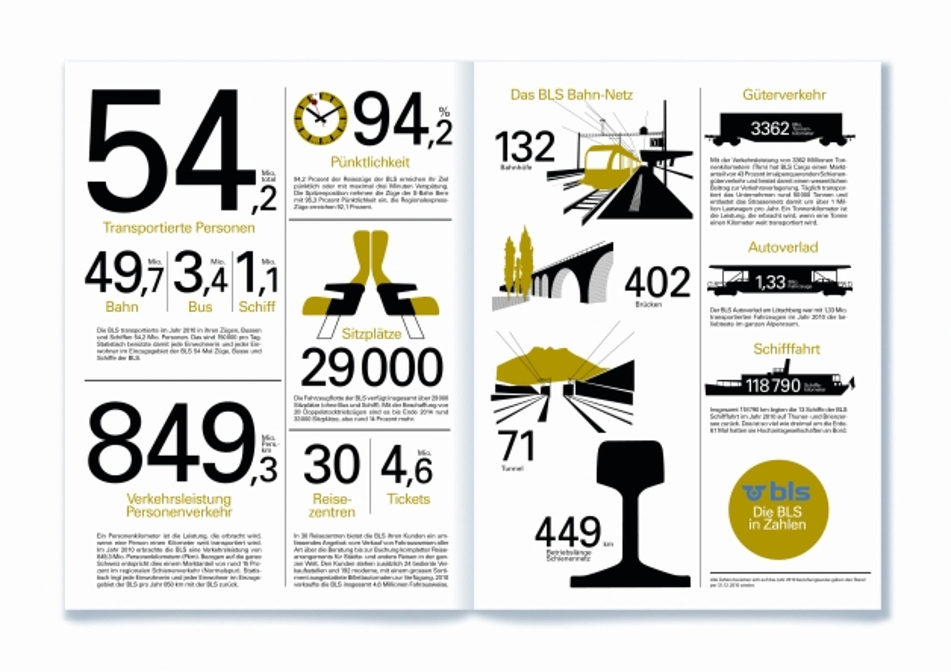 BLS Annual Report 2010 | Red Dot Design Award