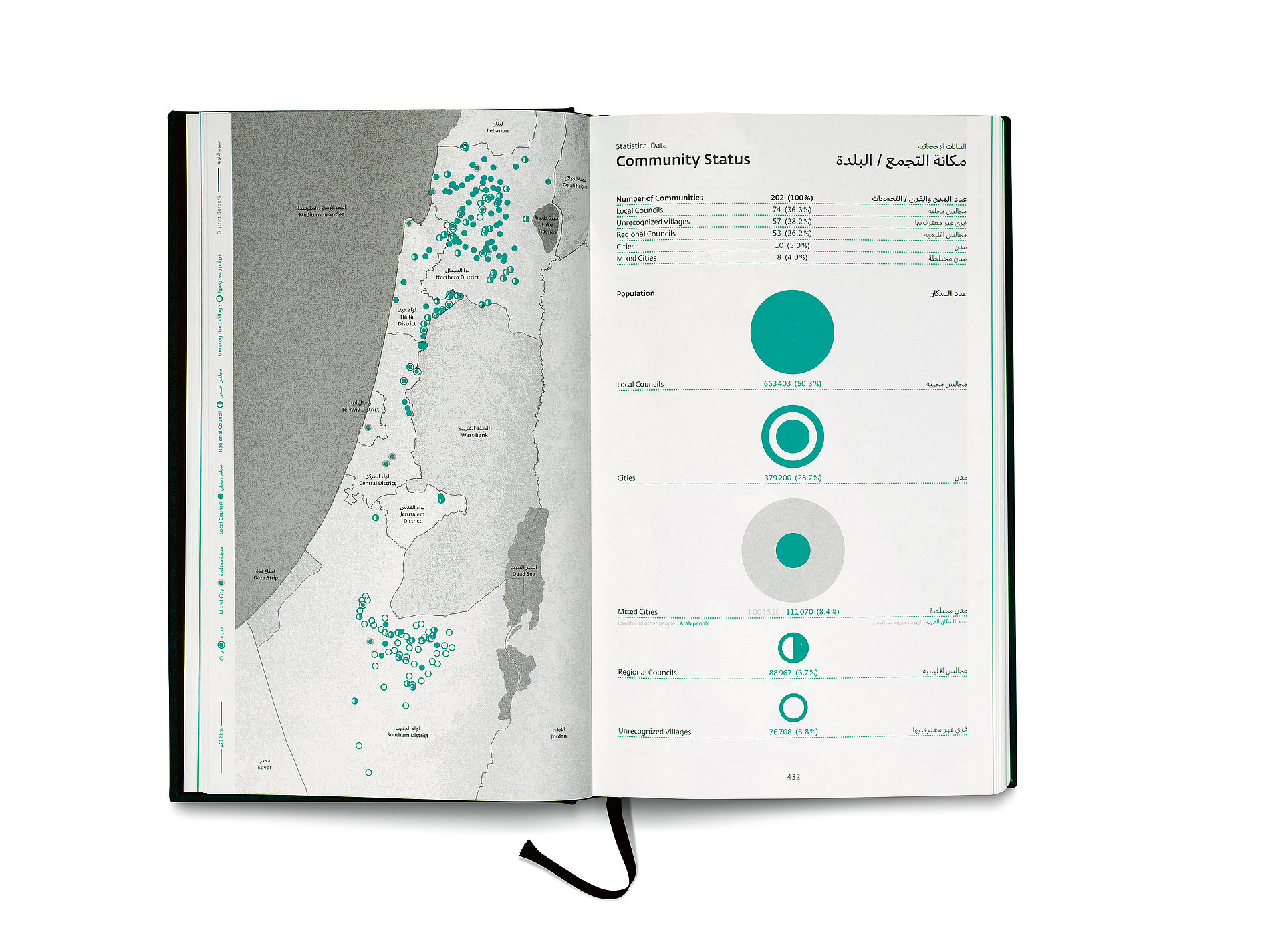 Atlas of Palestinian Communities in Israel | Red Dot Design Award