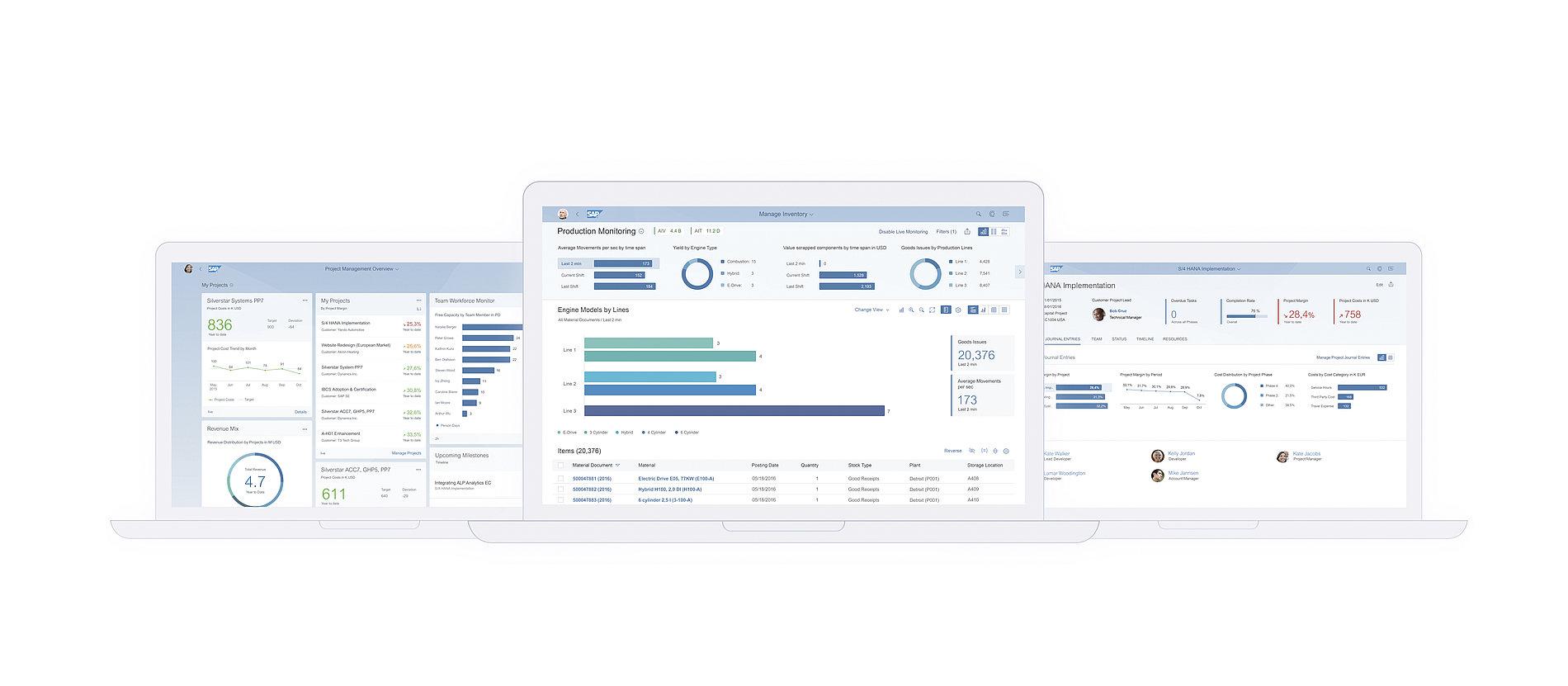 SAP Fiori Embedded Analytics – Integrated Business Intelligence   Red Dot Design Award