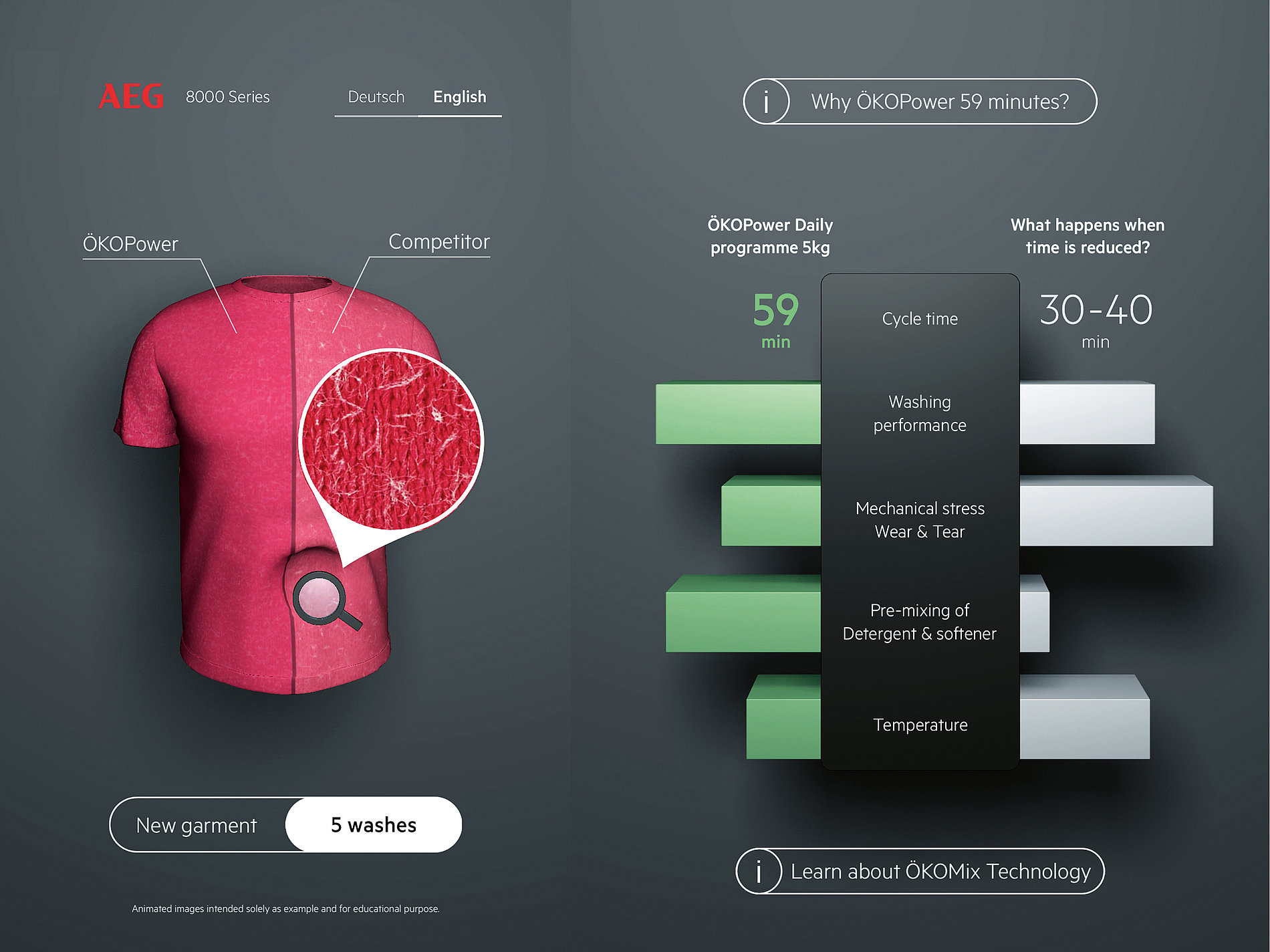 AEG Interactive Shirt Installation | Red Dot Design Award